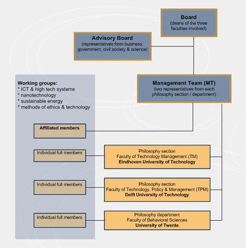 3TU.Centre_organization_chart